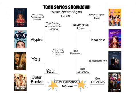 Teen series showdown