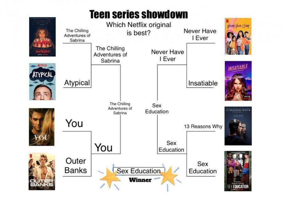 Teen series showdown